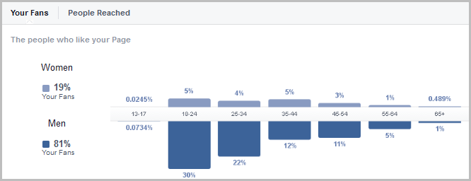 Bloglingo Data